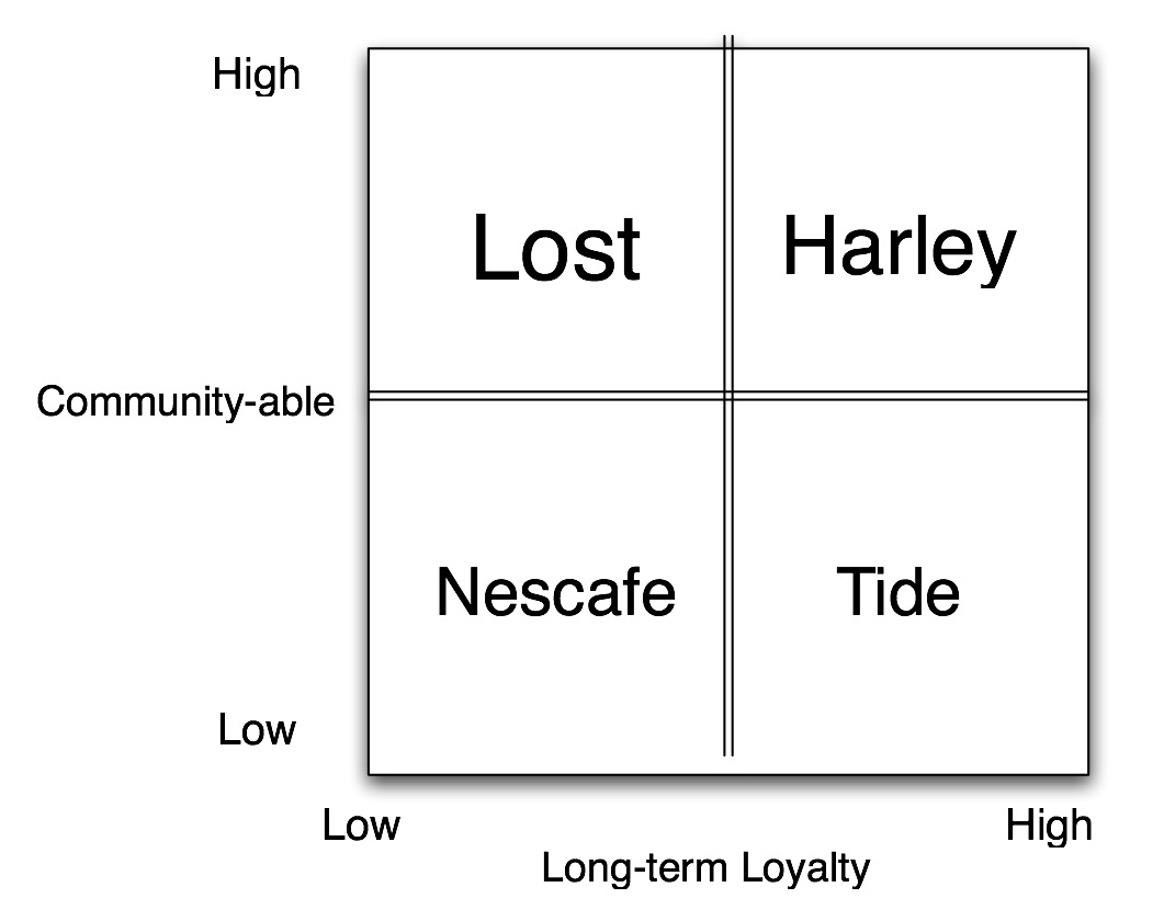 Communityable versus Loyalty